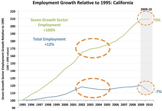 2012-05-31-Californiaemploymentgrowthrelative1995.540jpg.jpg