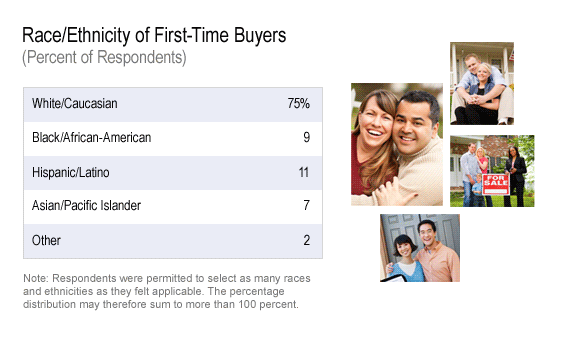 2012-05-31-racefirsttimebuyers.png