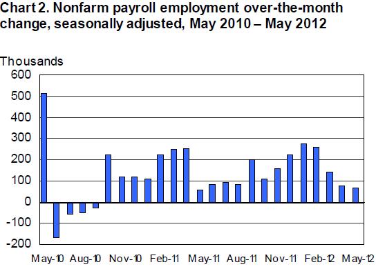 2012-06-01-jobs_may12.png