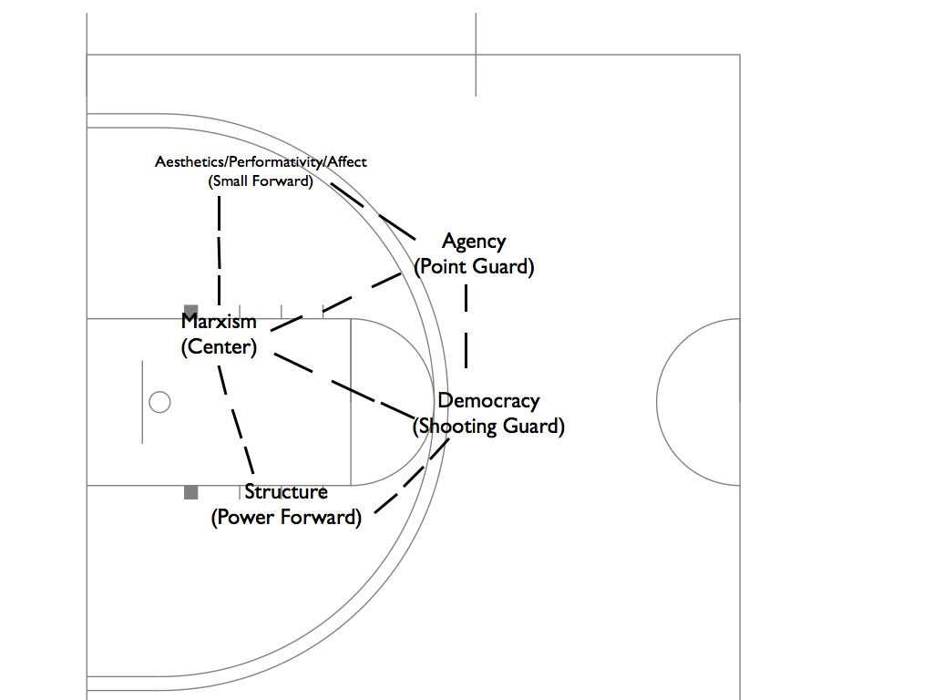 A gameplan on basketball and postmodernism huffpost for How much to build a half court basketball court
