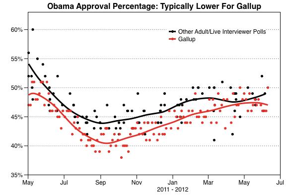 2012-06-11-Blumenthal-ApprovalChart.png