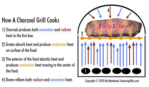 2012-06-12-thermodynamics_charcoal.jpg