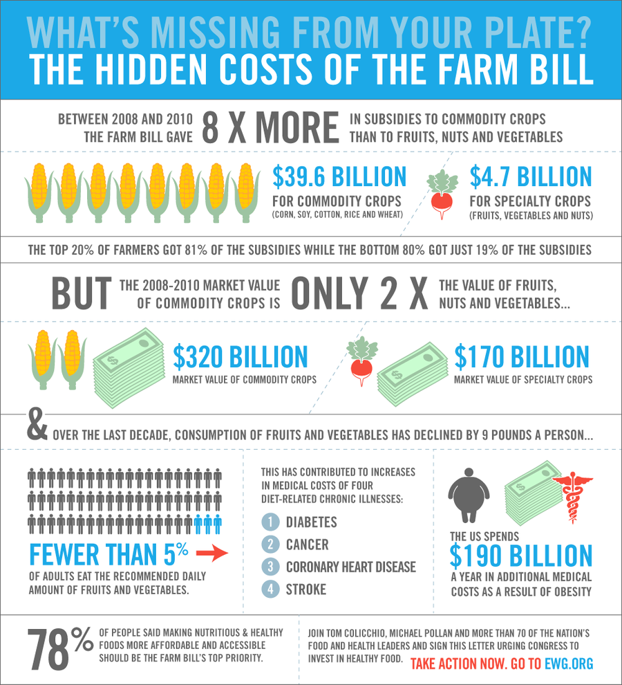 2012-06-13-farmbill_infographic_email_FINAL.png