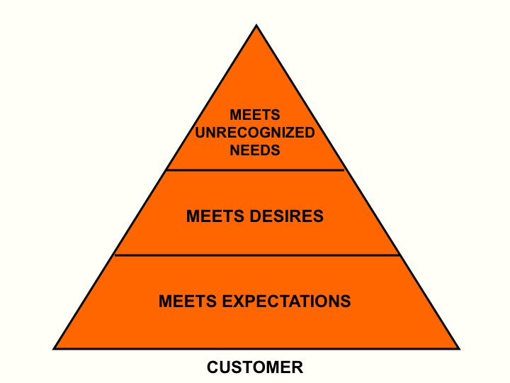 2012-06-15-CustomerPyramid.jpg