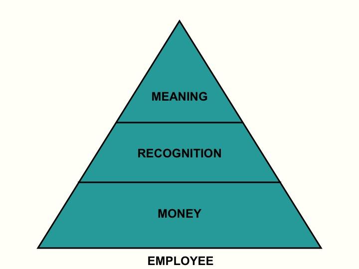 peak five years of wisdom in a pyramid huffpost 2012 06 15 employeepyramid jpg