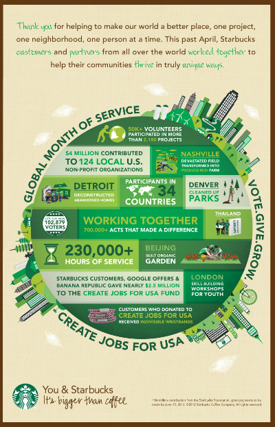 2012-06-15-StarbucksSpringCampaignInfographic05_30_12_Final.jpg
