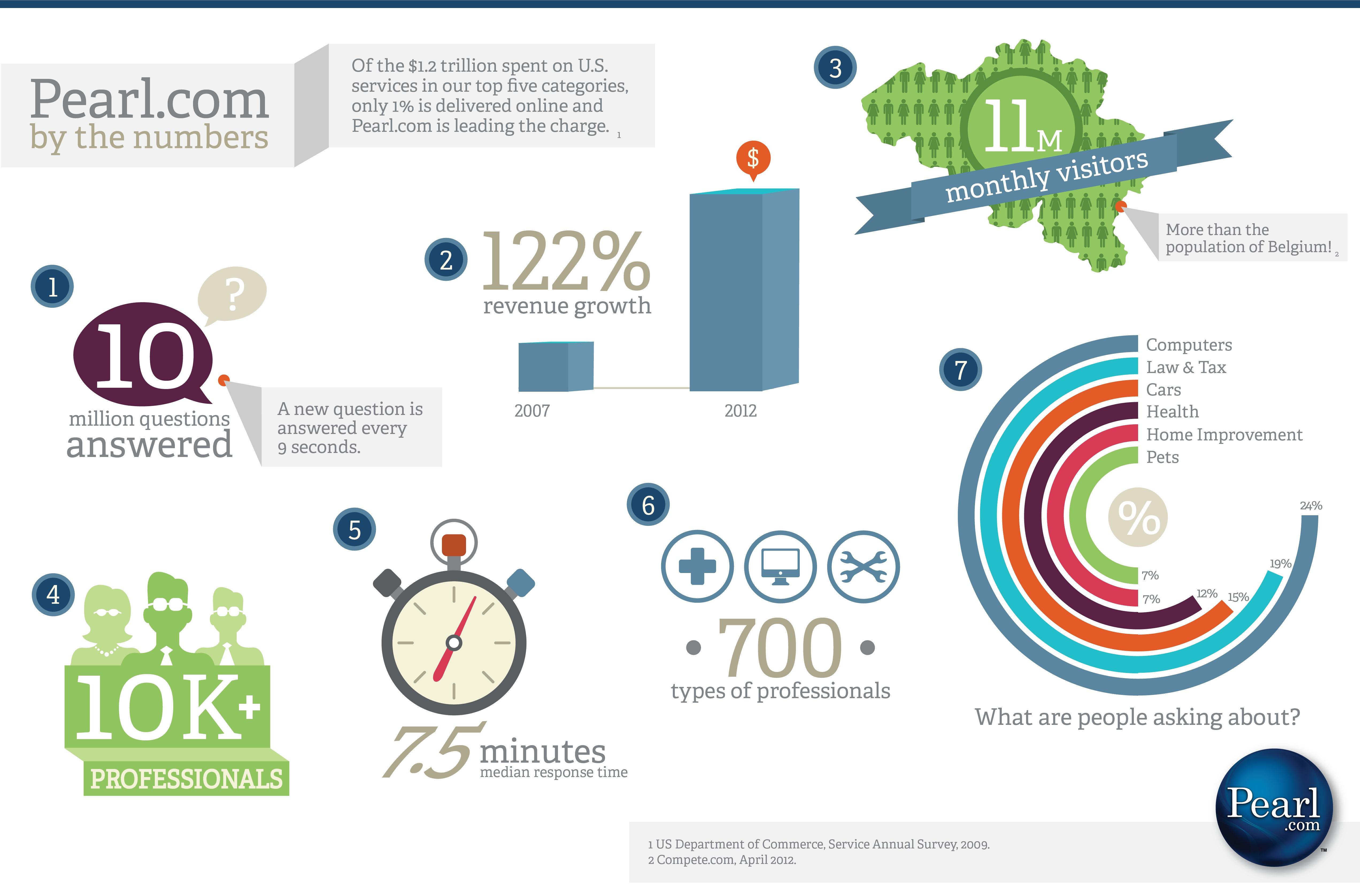2012-06-19-Pearl_snapshot_infographic_v3.jpg