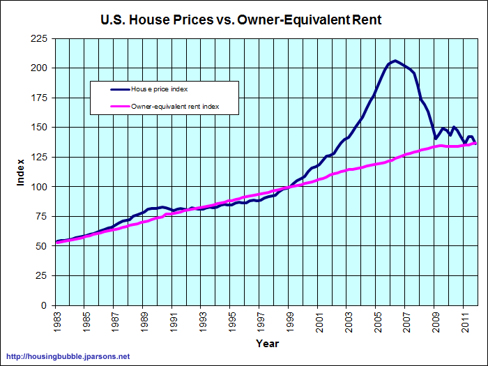 2012-06-20-us_home_prices_vs_rents.png