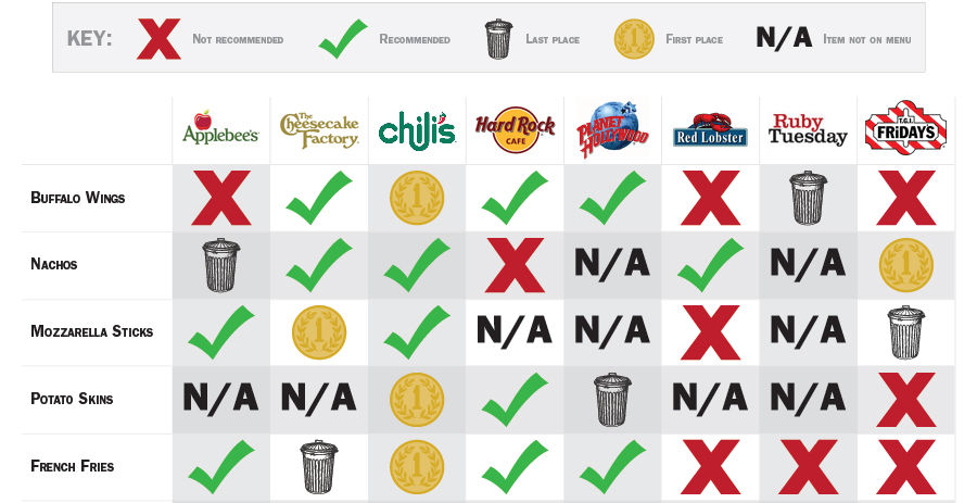 Worst Fast Food Chains
