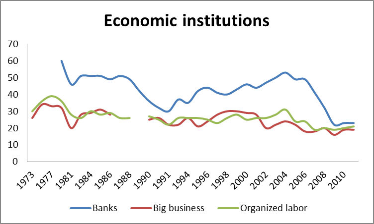 2012-06-25-Data-EconomicInstitutions.png