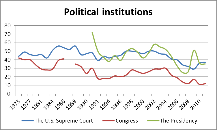 2012-06-25-Data-PoliticalInstitutions.png