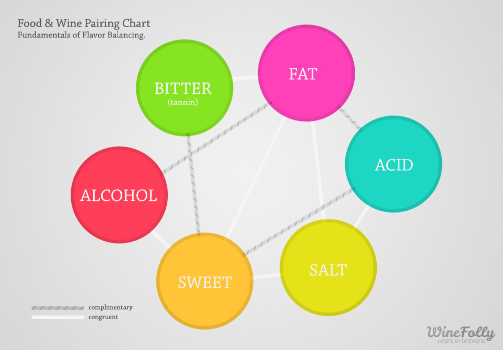 2012-06-25-foodandwinepairingchart1.jpeg