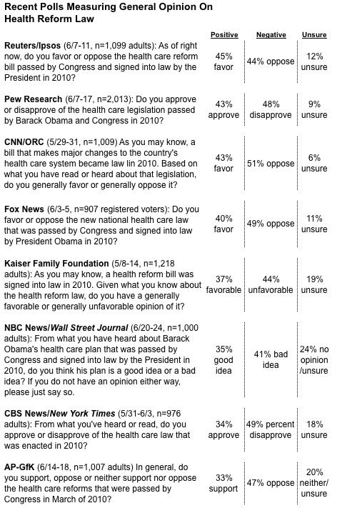 2012-06-26-Blumenthal-healthreformgeneralquestions.png