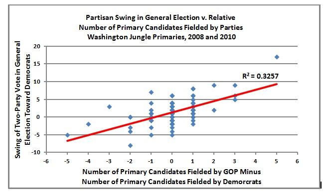 2012-06-26-WAJunglePrimaryChart.jpg