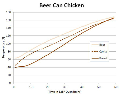 2012-06-28-BeerCanChicken_chart.jpg