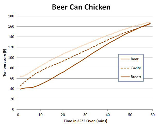 Debunking Beer Can Chicken A Waste Of Good Beer And It