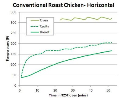 2012-06-28-ConventionalRoastChicken.JPG