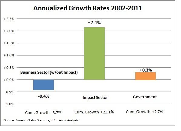 2012-07-01-jobs1agrowthrates.jpg
