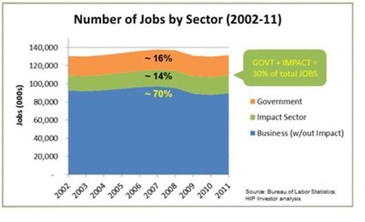 2012-07-01-jobs1djobsbysector.jpg