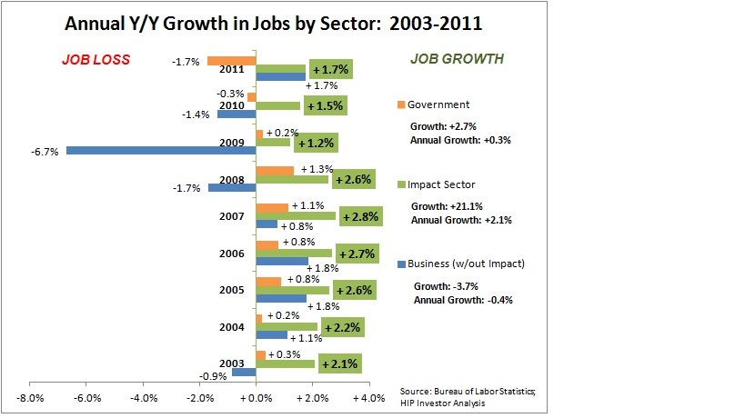 2012-07-01-jobs1eannualjobsgrowth.jpg