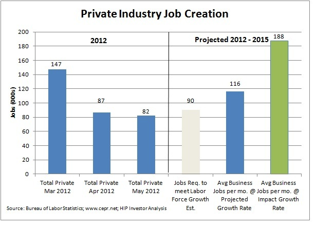 2012-07-01-jobs1fmonthlygrowth.jpg
