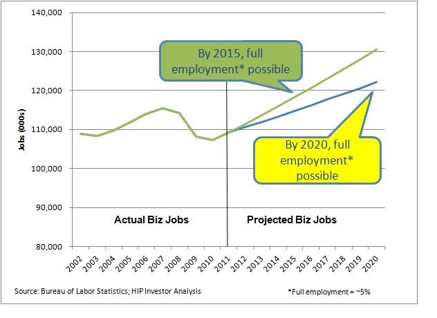 2012-07-01-jobs1h20152020.jpg