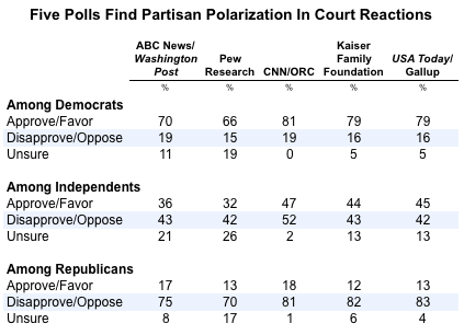 2012-07-03-Blumenthal-fiveSCOTUSpartisanpolarization.png