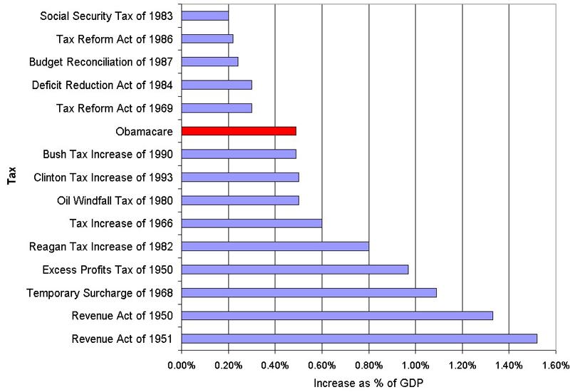 2012-07-03-Obamacaretaxchart.jpg