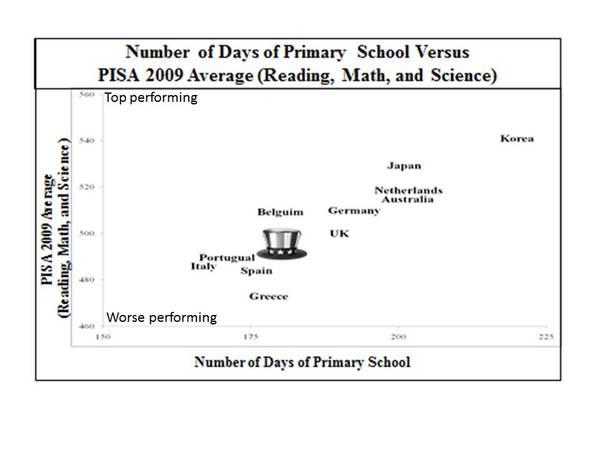 2012-07-03-educationpisaandlength.jpg