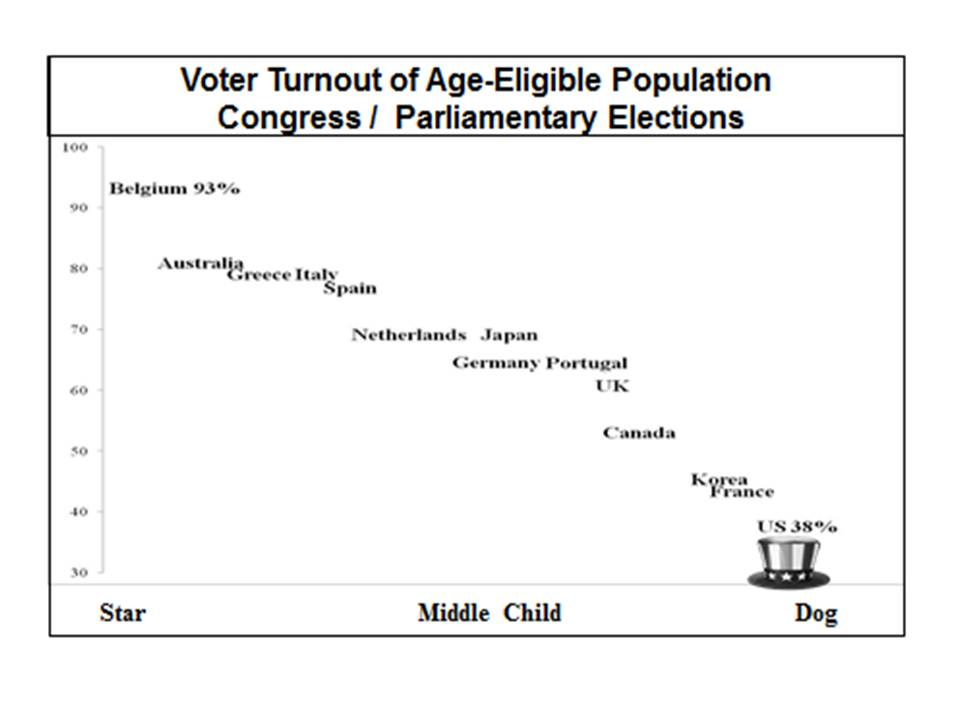 low youth voter turnout The impact of increased youth voter turnout on fiscal policy: evidence  tendency  towards lower voter turnout among the young than the old in.