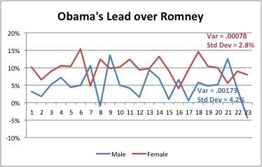 2012-07-10-ObamasleadoverRomney.jpg