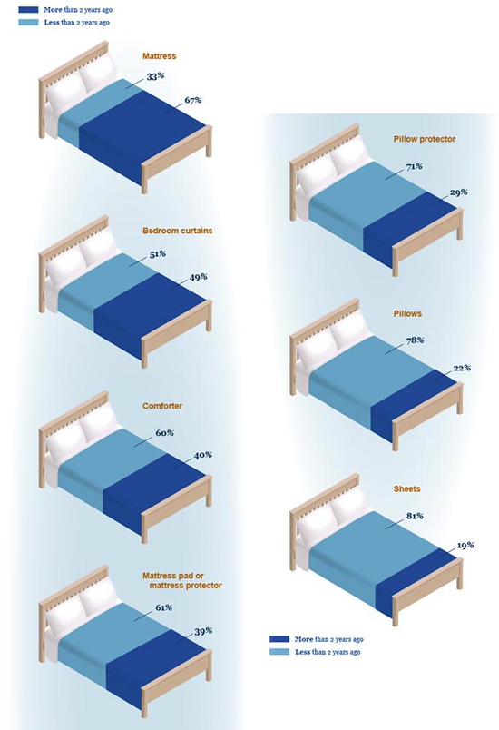 2012-07-10-beds.png