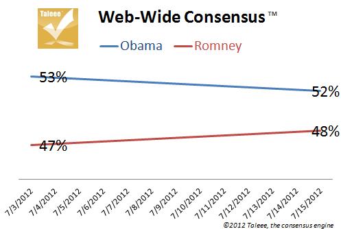 2012-07-16-ObamaRomney07152012WebWideConsensusCHART1.png