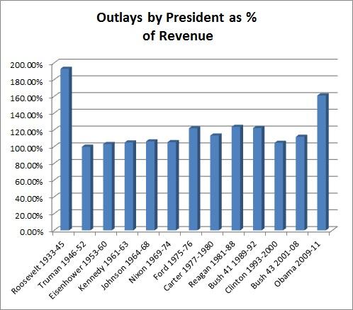 2012-07-25-DeficitSpendingbyPresident.jpg