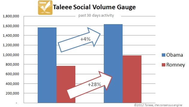 2012-07-26-socialvolume72612.jpg