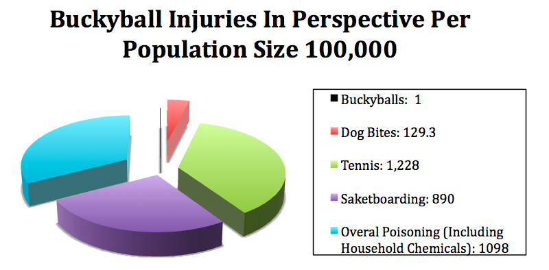2012-07-27-BuckyballInjuryChartRevised.png