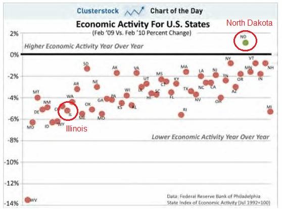 2012-07-27-Economic_activity_states.jpg