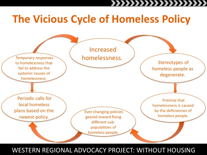 effects of homelessness