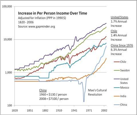 2012-07-30-incomeperperson.jpg