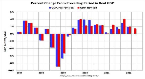 2012-07-31-GDP.jpg