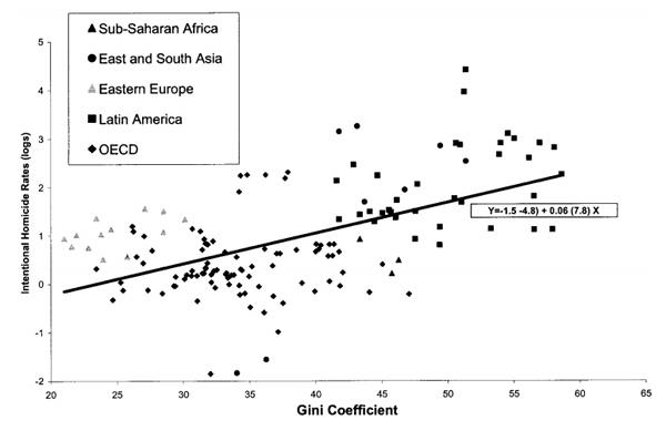 2012-07-31-HomicideandGlobalInequality.jpeg