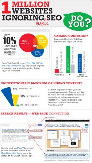 1 million websites ignoring SEO