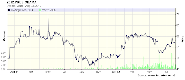 2012-08-04-obamaintrade.png