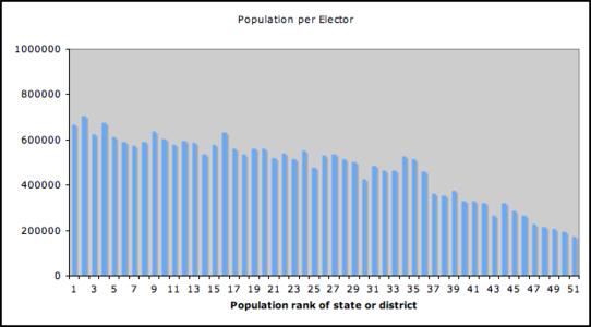 2012-08-05-Pop_per_elector.png