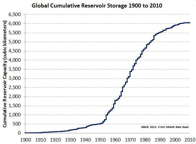 2012-08-06-GlobalReservoirCapacity.PNG