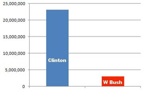 2012-08-11-ClintonWJobcreation.jpg