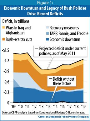 2012-08-13-CBPPdeficit.png