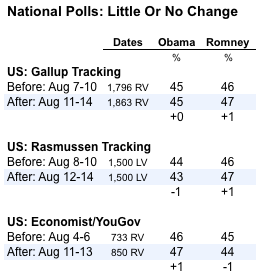 2012-08-15-Blumenthal-nationalpolls1.png