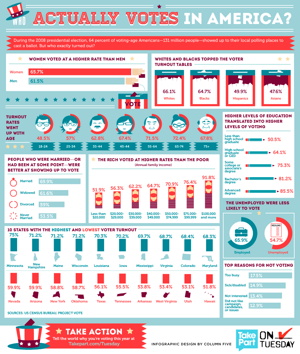 2012-08-17-votinginfographic.png