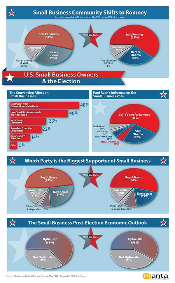 Check out a snapshot of Manta's data on the small business vote: